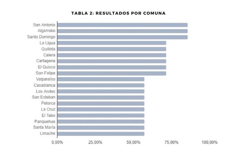 Resultados por comuna Valparaíso